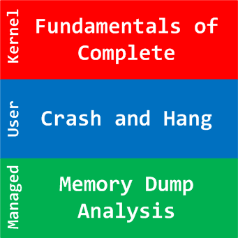 Complete Memory Dump Analysis Logo