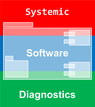Introduction to Systemic Software Diagnostics Logo